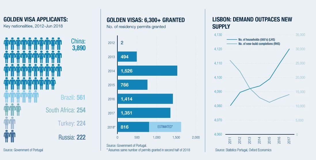 Golden Visa Portugal: Cost, requirements and advantages of the program