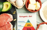 The problem with the keto diet